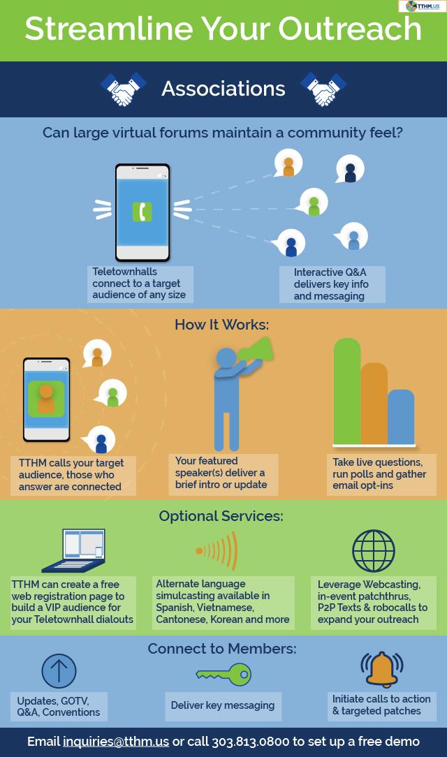 Telephone Town Hall Meeting (TTHM) Associations teletownhall infographic walkthrough. How do teletownhalls work?